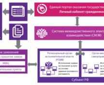 Управление Росреестра по Карачаево-Черкесской Республике сообщает жителям региона о возможности электронной консультации о перечне документов, необходимых для получения услуг Росреестра, сроках предоставления услуг и государственной пошлины, необходимой к уплате